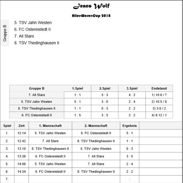 Gruppe B (12.00 - 16.00 Uhr)
