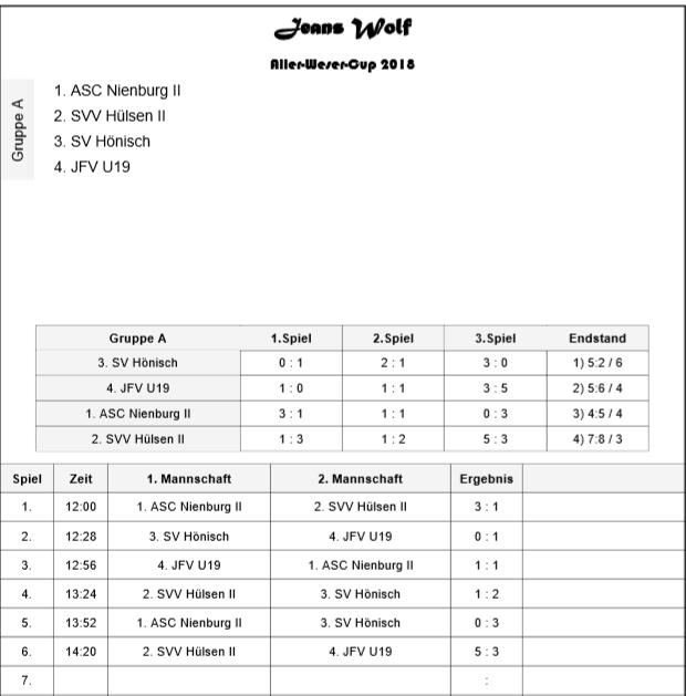 Gruppe A (12.00 - 16.00 Uhr)