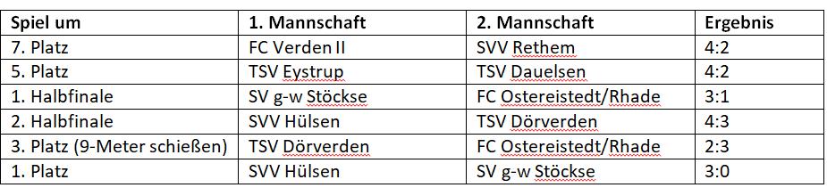 Platzierungsspiele (ab 16.30 Uhr)